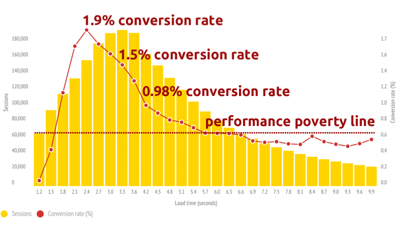 Conversion Rate Website Loading Speed Graph
