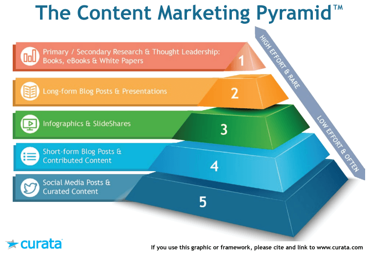 The Content Marketing Pyramid